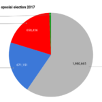 Vote 2017: Alabama Senate special election results