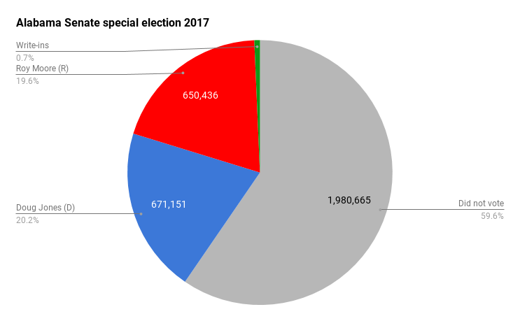 Voter turnout - special Senate election 2017